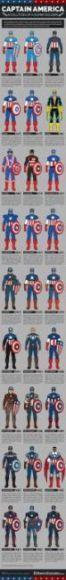 Infografica Capitan America costumi