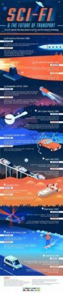 Infografica 10 veicoli diventati realtà