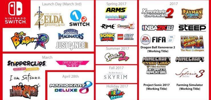 Nintendo Switch: ecco la lunghissima lista dei titoli in uscita nel 2017!