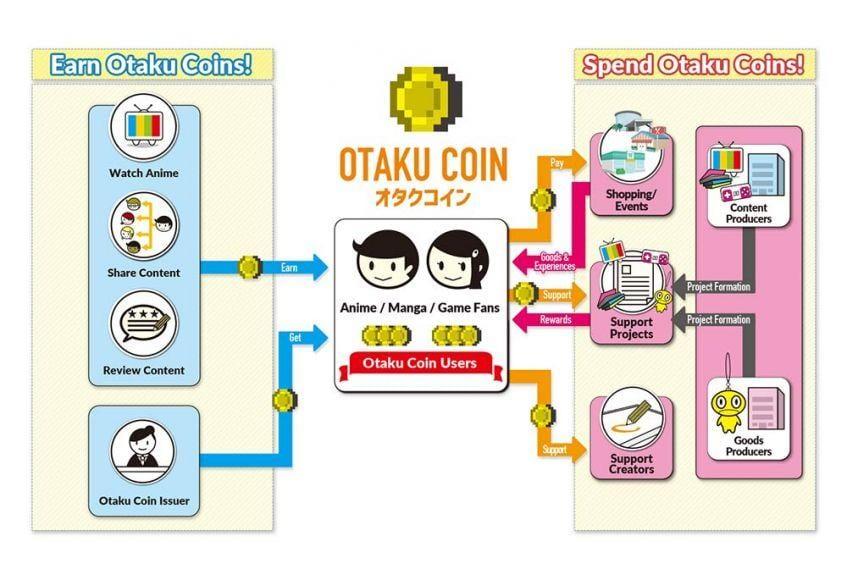 otaku coin